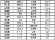 2019年上半年各省市工业5分钟6合企业 利润5分钟6合排行 ,5分钟6合浙江 位居第三