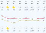 新一轮冷空气将至,未来一周绍兴全是雨雨雨……
